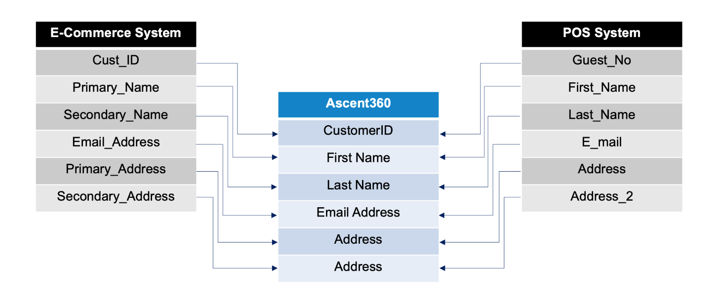 Ascent360 Data Mapping