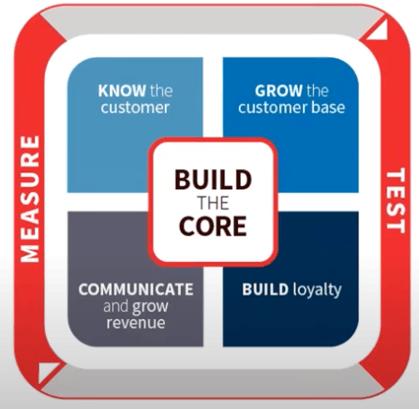 Johnson Outdoors CDP Goal Framework